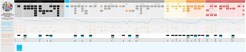 More detailed customer journey map